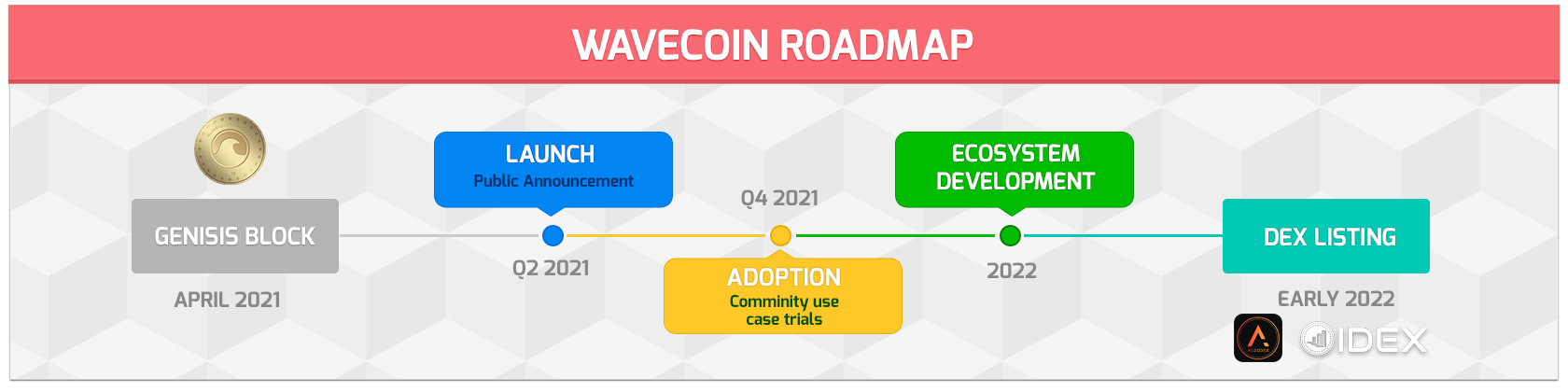 WaveCoin Roadmap Timeline